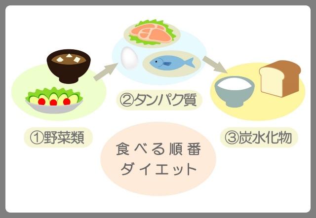 食べる順番を意識する